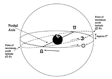 nodal-axis1